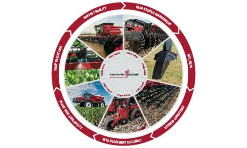 Download Agronomic Design Insights