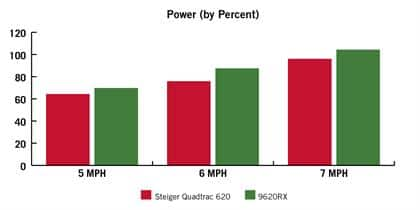 Power (by Percent)