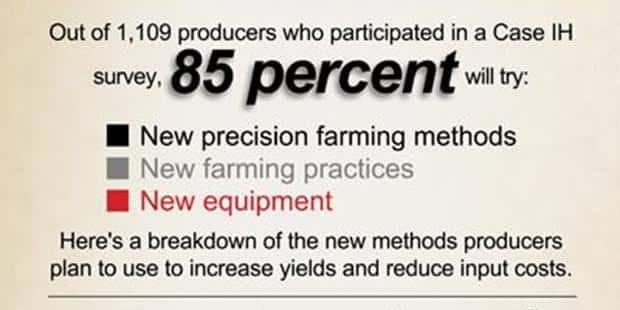 Survey Shows Producers Plan to Innovate With New Technology, Cropping Practices in 2013