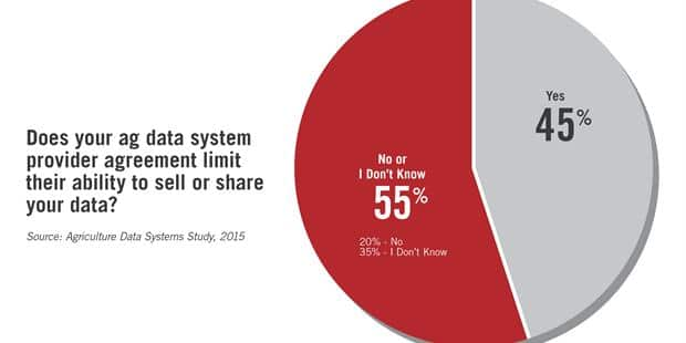 Survey Reveals Data Security and Transfer Concerns, Misunderstanding