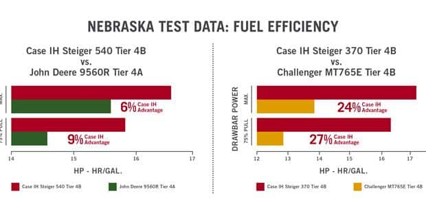 Case IH Steiger® Tractors Break Drawbar Fuel Efficiency Records in Nebraska Test Results