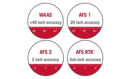 Accuracy Options To Fit Your Operation