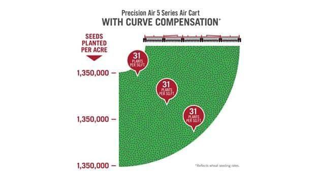 PrecisionAirCarts_CurveCompensation