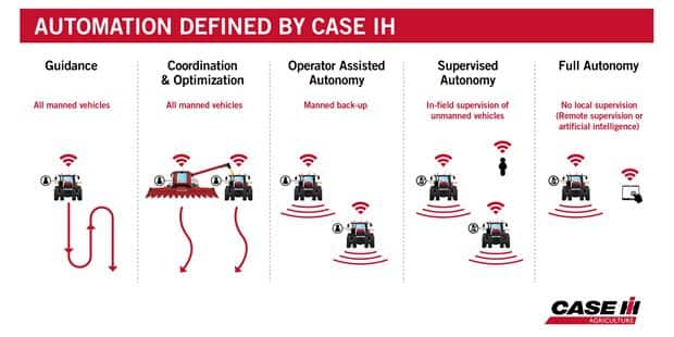 Case IH Defines Categories of Autonomy and Announces Pilot Program