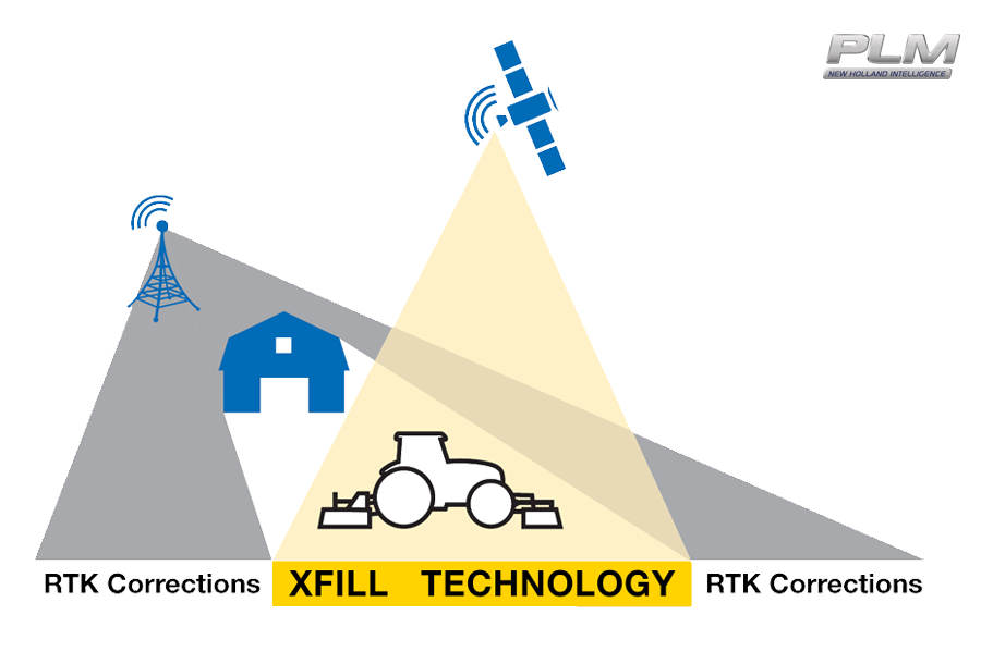 XFill™ Technology