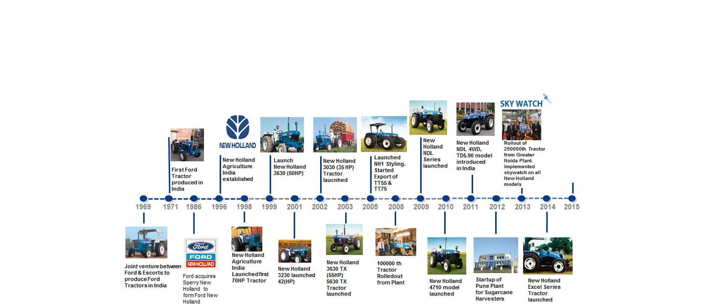 About Us India New Holland Agriculture