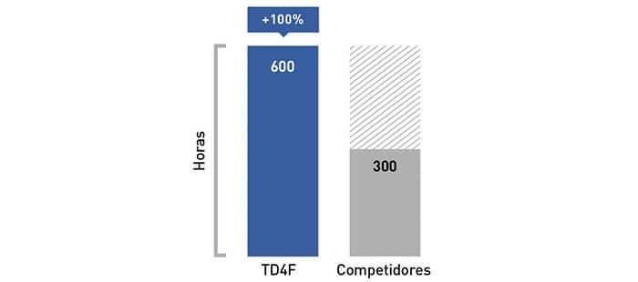td4f-economical-to-operate