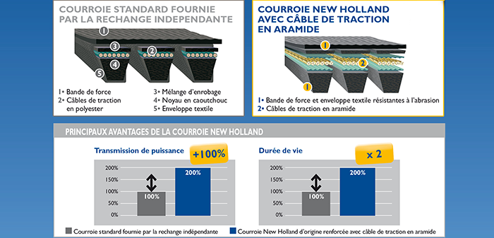 New Holland Belts