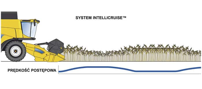 cx7-cx8-stage-v-intellicruise-ii-system