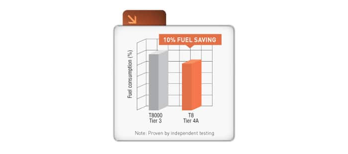 LOWER FUEL BILLS. HIGHER OUTPUTS