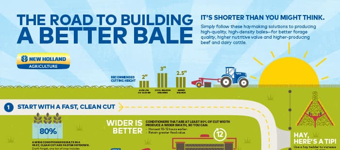 Take the road to a better bale