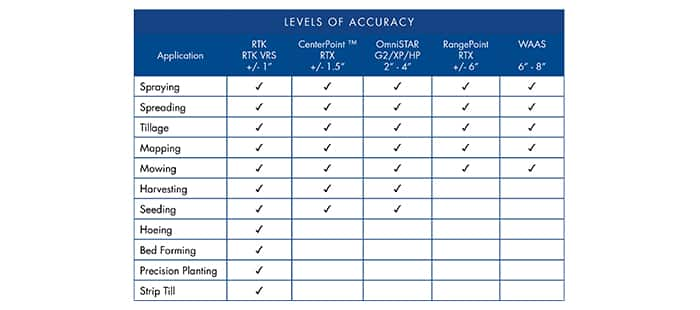 plm-guidance-steering-levels-of-accuracy.jpg